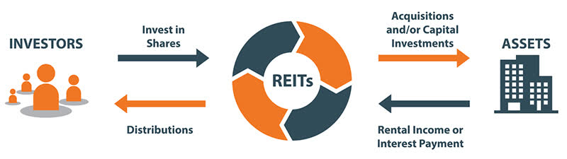 are reits a good investment
